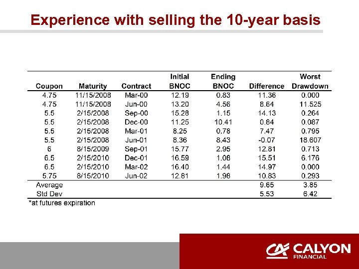 Experience with selling the 10 -year basis