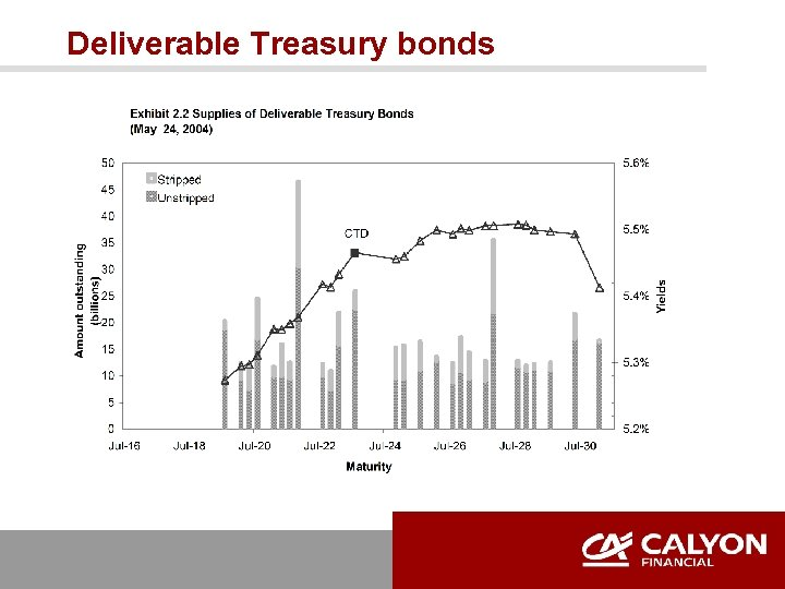 Deliverable Treasury bonds