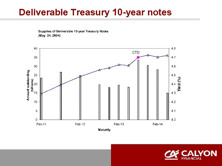 Deliverable Treasury 10 -year notes