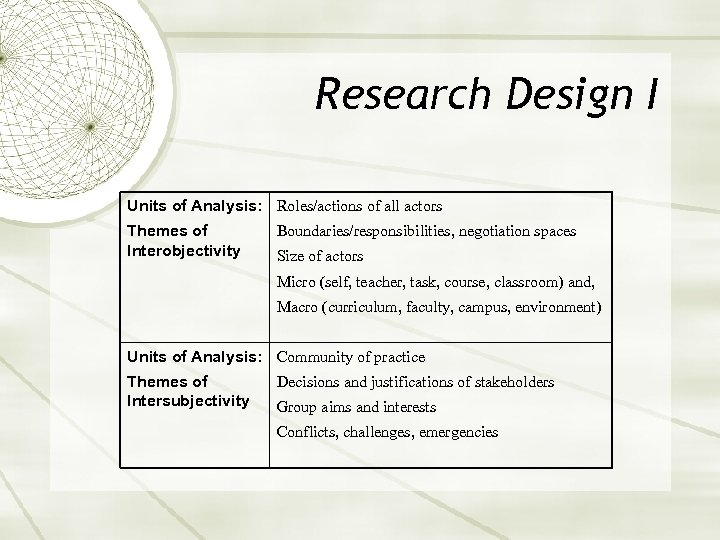 Research Design I Units of Analysis: Roles/actions of all actors Themes of Interobjectivity Boundaries/responsibilities,