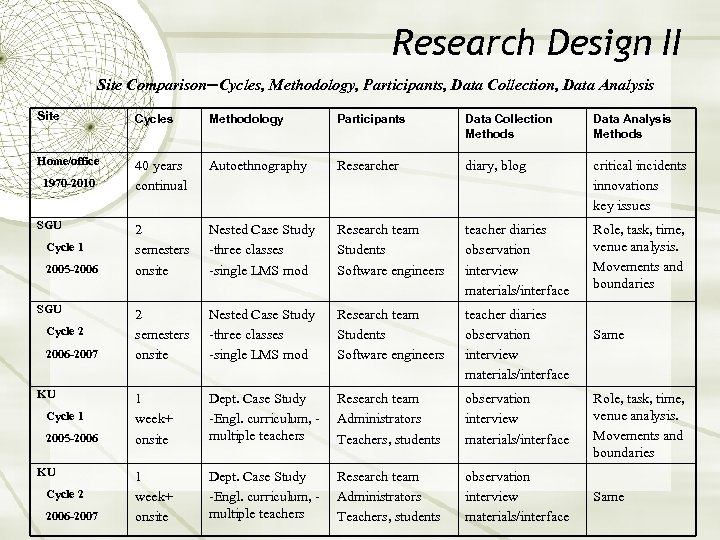 Research Design II Site Comparison—Cycles, Methodology, Participants, Data Collection, Data Analysis Site Cycles Methodology