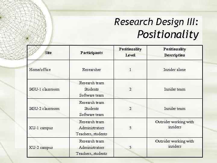Research Design III: Positionality Participants Positionality Level Positionality Description Researcher 1 Insider alone SGU-1