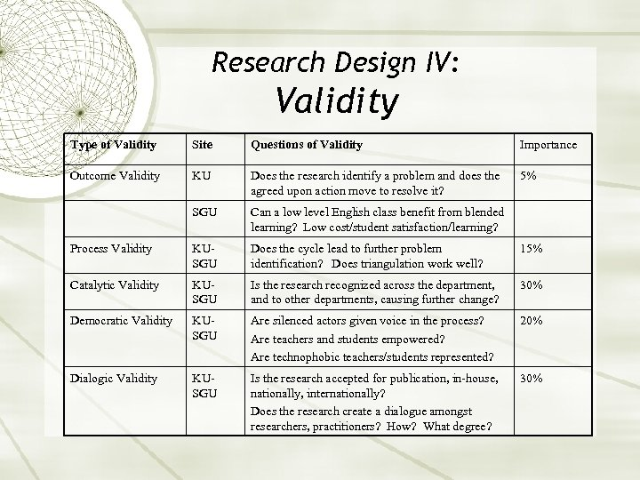 Research Design IV: Validity Type of Validity Site Questions of Validity Importance Outcome Validity