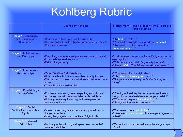 Kohlberg Rubric Defined by Kohlberg Stage 1: Obedience and Punishment Orientation Stage 2: Individualism