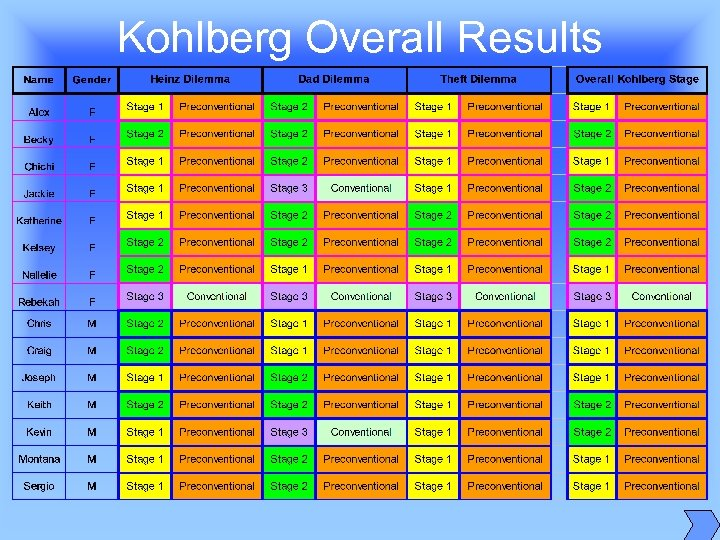 Kohlberg Overall Results