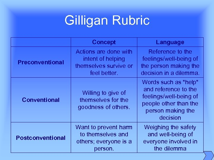 Gilligan Rubric Concept Language Preconventional Actions are done with intent of helping themselves survive