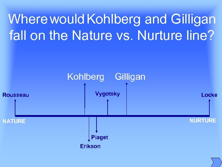 Where would Kohlberg and Gilligan fall on the Nature vs. Nurture line? Kohlberg Rousseau