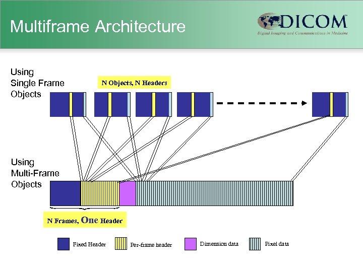 Multiframe Architecture Using Single Frame Objects N Objects, N Headers Using Multi-Frame Objects N