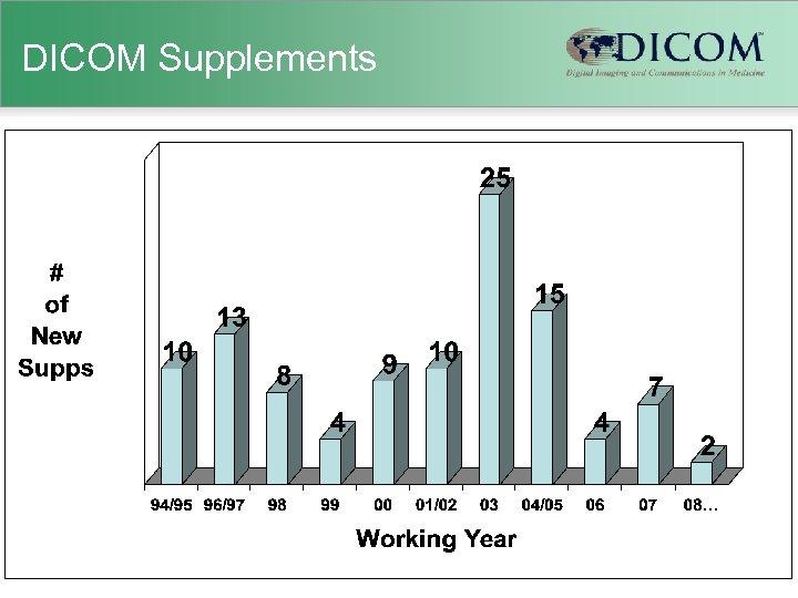 DICOM Supplements