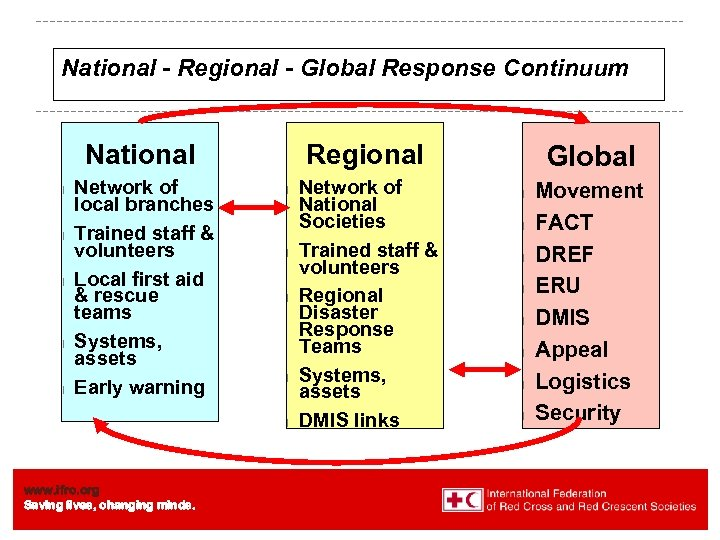 National - Regional - Global Response Continuum National l l Network of local branches