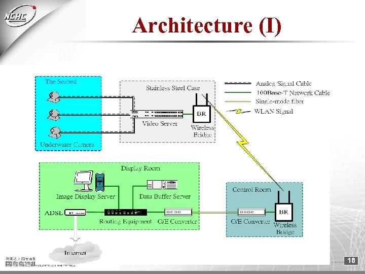 Architecture (I) 18