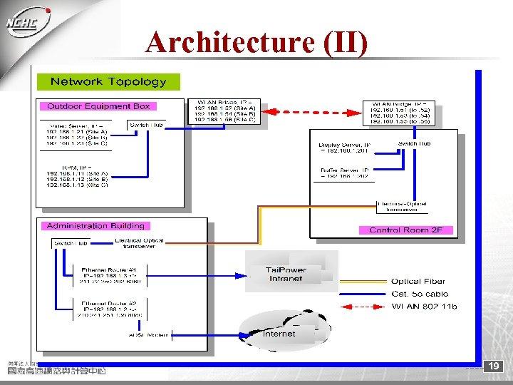Architecture (II) 19