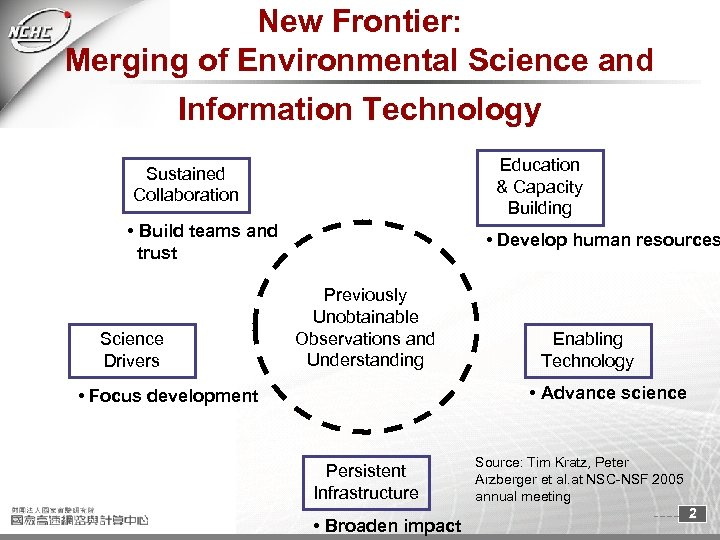 New Frontier: Merging of Environmental Science and Information Technology Education & Capacity Building Sustained