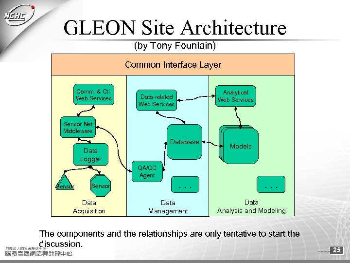 GLEON Site Architecture (by Tony Fountain) Common Interface Layer Comm. & Ctl. Web Services