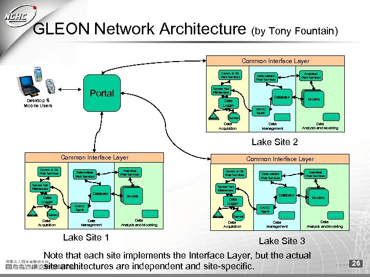 GLEON Network Architecture (by Tony Fountain) Common Interface Layer Comm. & Ctl. Web Services