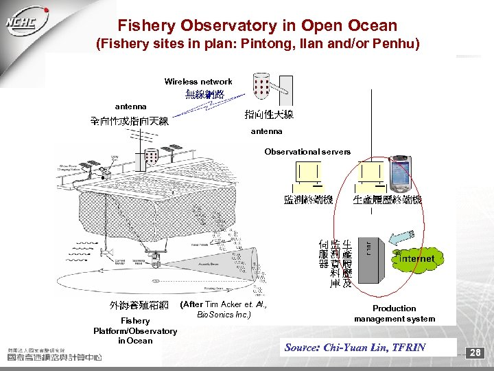 Fishery Observatory in Open Ocean (Fishery sites in plan: Pintong, Ilan and/or Penhu) Wireless