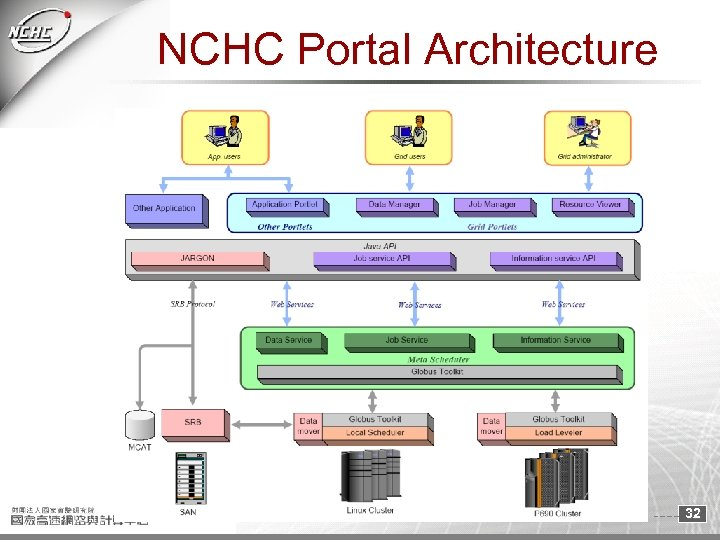 NCHC Portal Architecture 32