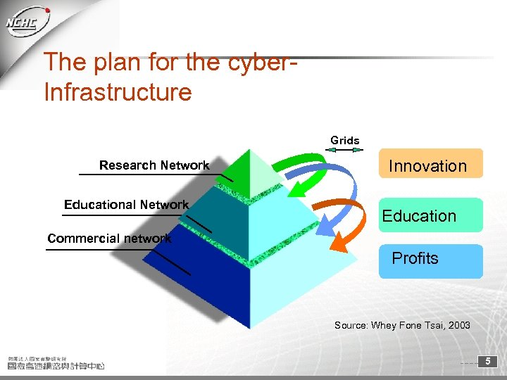 The plan for the cyber. Infrastructure Grids Research Network Educational Network Innovation Education Commercial