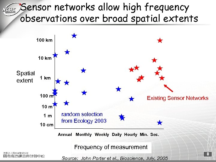 Sensor networks allow high frequency observations over broad spatial extents 100 km 10 km