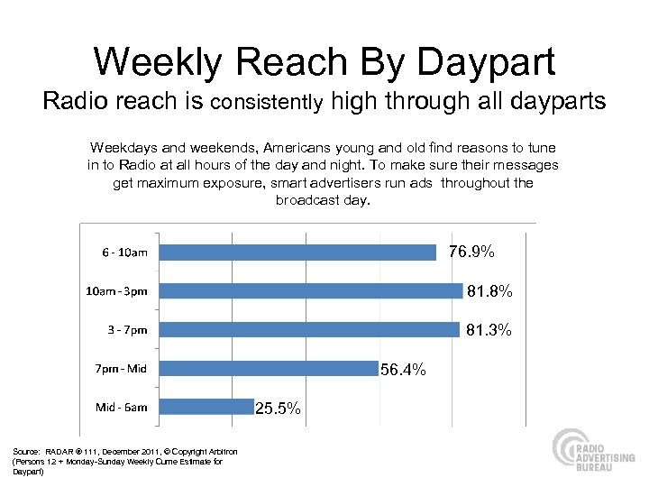 Weekly Reach By Daypart Radio reach is consistently high through all dayparts Weekdays and