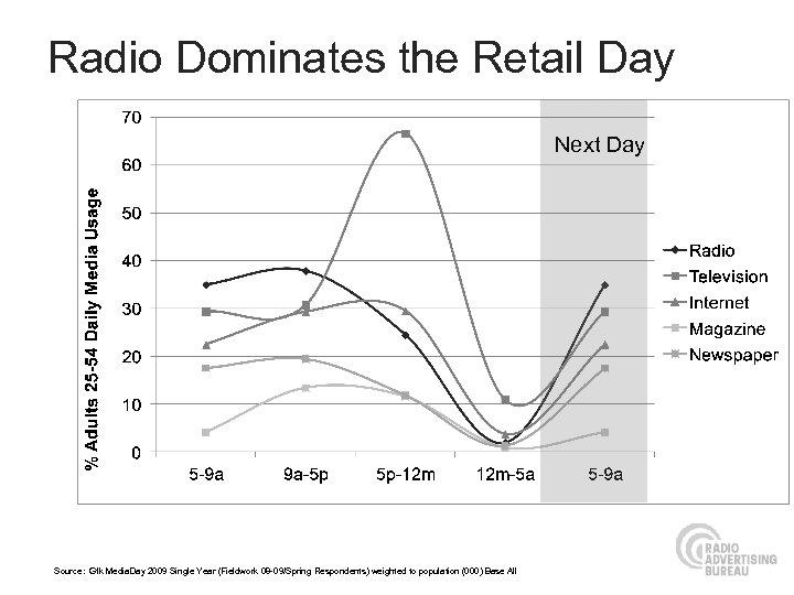 Radio Dominates the Retail Day Next Day Source: Gfk Media. Day 2009 Single Year
