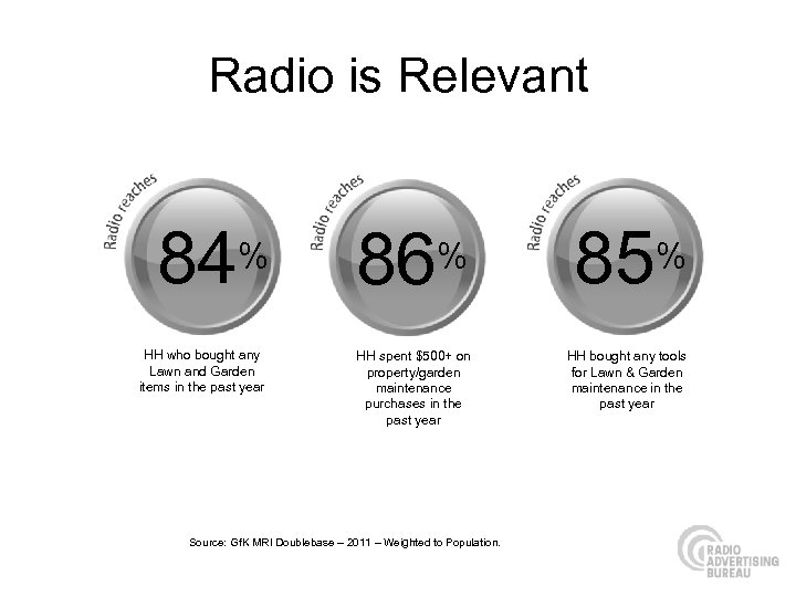 Radio is Relevant 84% HH who bought any Lawn and Garden items in the