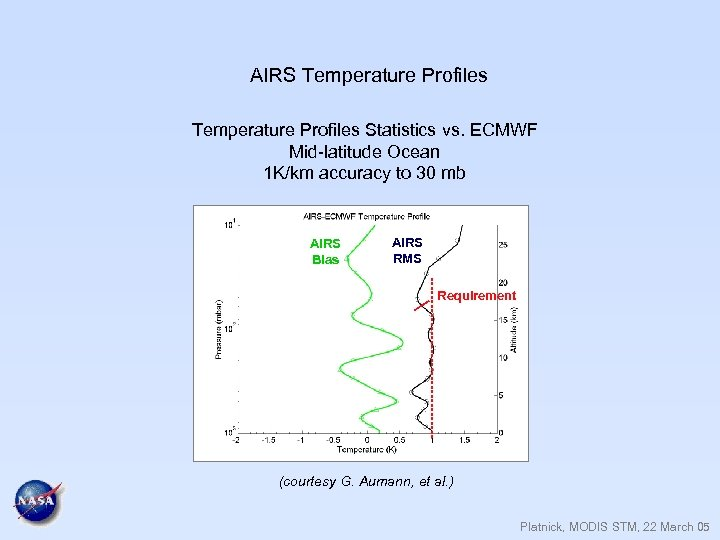 AIRS Temperature Profiles Statistics vs. ECMWF Mid-latitude Ocean 1 K/km accuracy to 30 mb