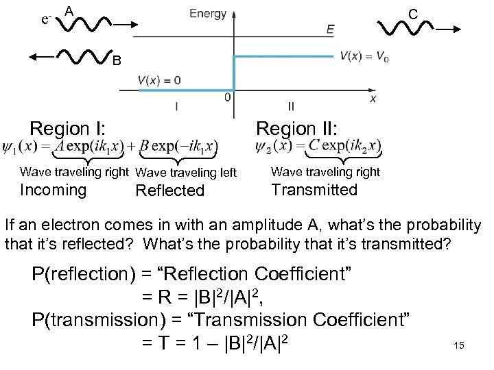 e- A C B Region I: Region II: Wave traveling right Wave traveling left