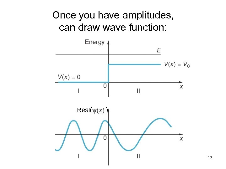 Once you have amplitudes, can draw wave function: Real( ) 17