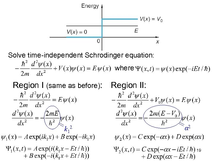 Solve time-independent Schrodinger equation: where Region I (same as before): k 12 Region II: