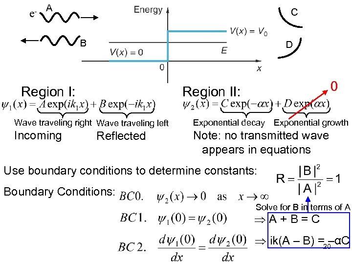 e- A C B D Region I: 0 Region II: Wave traveling right Wave