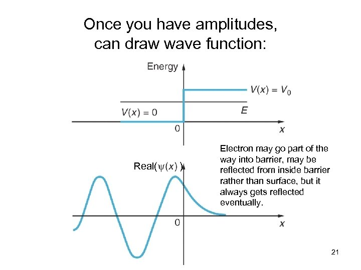 Once you have amplitudes, can draw wave function: Real( ) Electron may go part