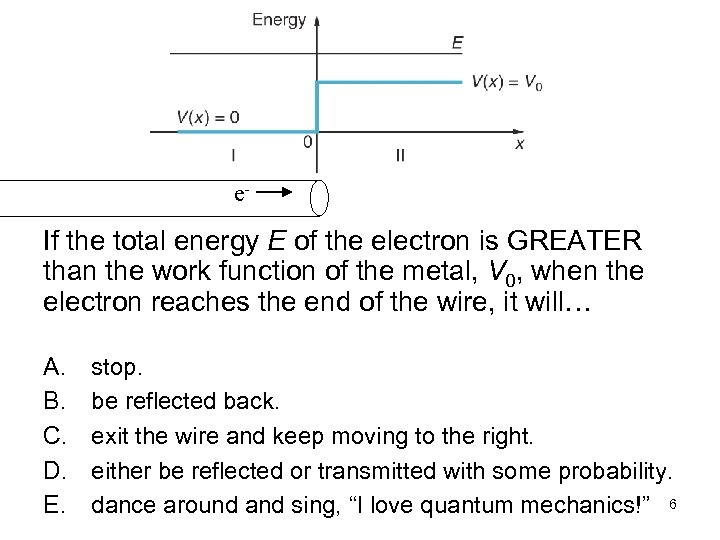 e- If the total energy E of the electron is GREATER than the work