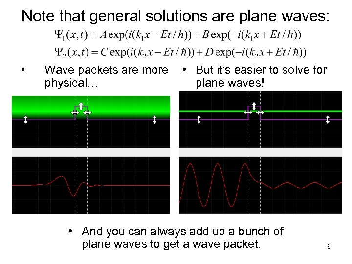 Note that general solutions are plane waves: • Wave packets are more physical… •
