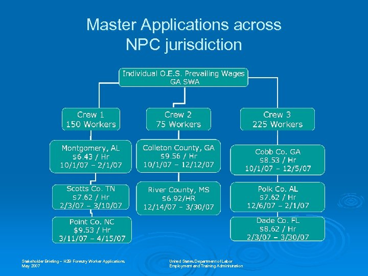 Master Applications across NPC jurisdiction Stakeholder Briefing – H 2 B Forestry Worker Applications