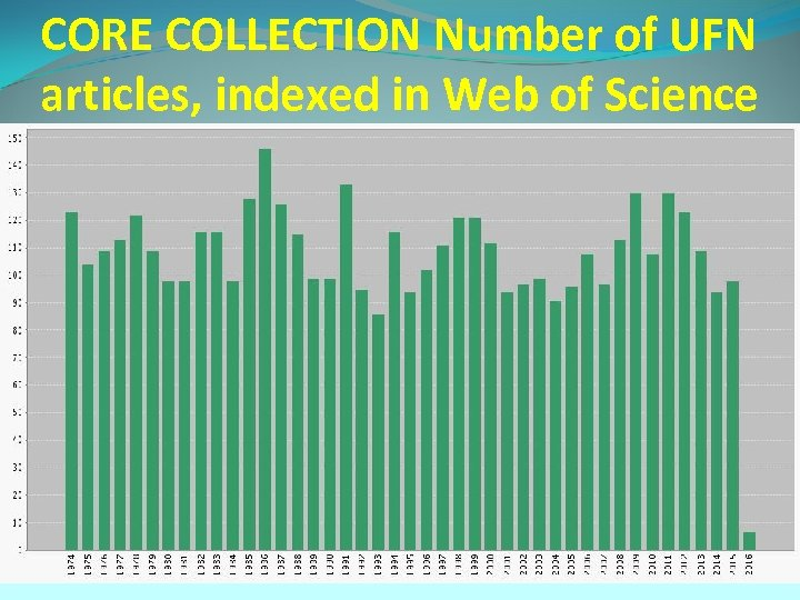 CORE COLLECTION Number of UFN articles, indexed in Web of Science