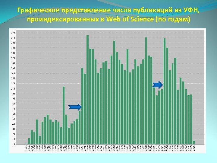 Графическое представление числа публикаций из УФН, проиндексированных в Web of Science (по годам)