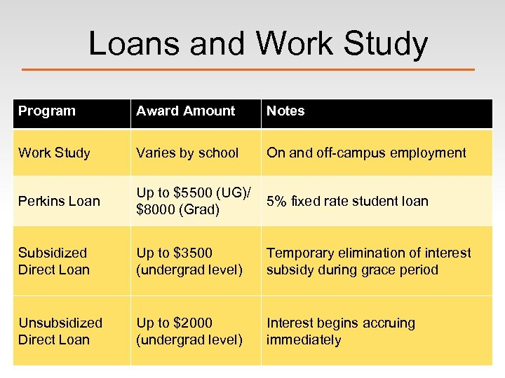 Loans and Work Study Program Award Amount Notes Work Study Varies by school On