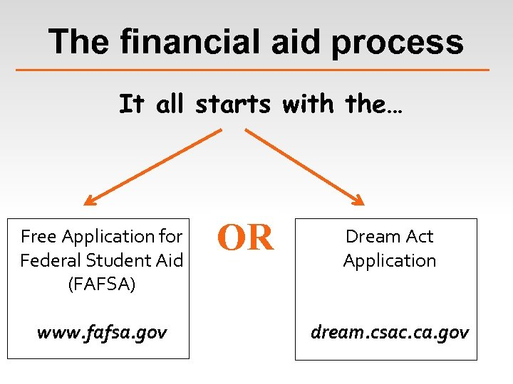 The financial aid process It all starts with the… Free Application for Federal Student