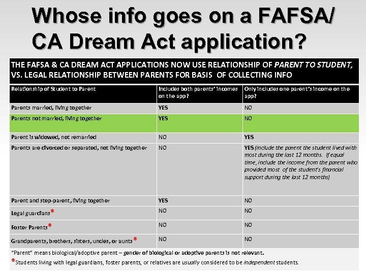 Whose info goes on a FAFSA/ CA Dream Act application? THE FAFSA & CA