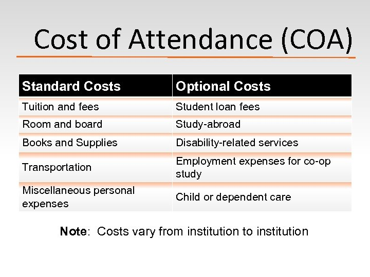 Cost of Attendance (COA) Standard Costs Optional Costs Tuition and fees Student loan fees