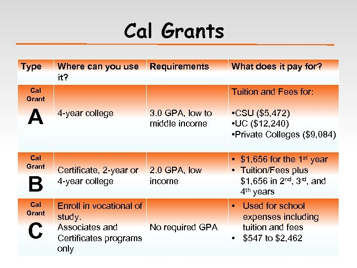 Cal Grants Type Where can you use it? Requirements Cal Grant A Cal Grant