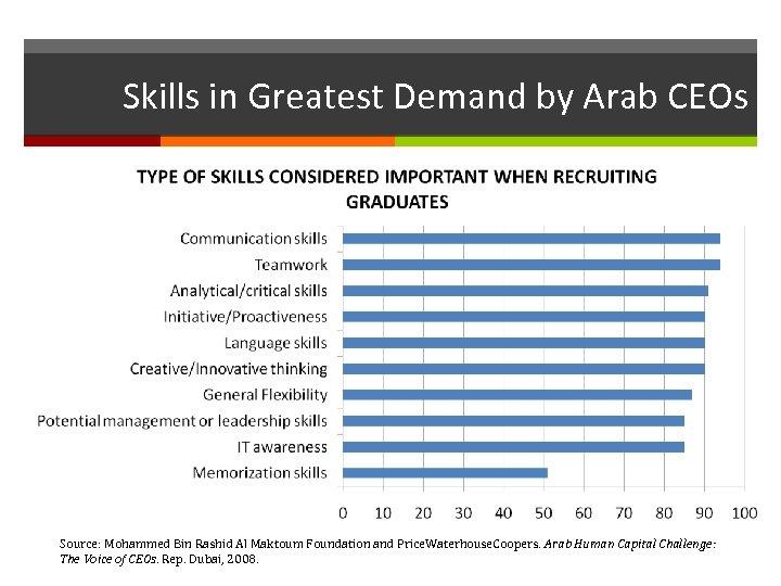 Skills in Greatest Demand by Arab CEOs Source: Mohammed Bin Rashid Al Maktoum Foundation