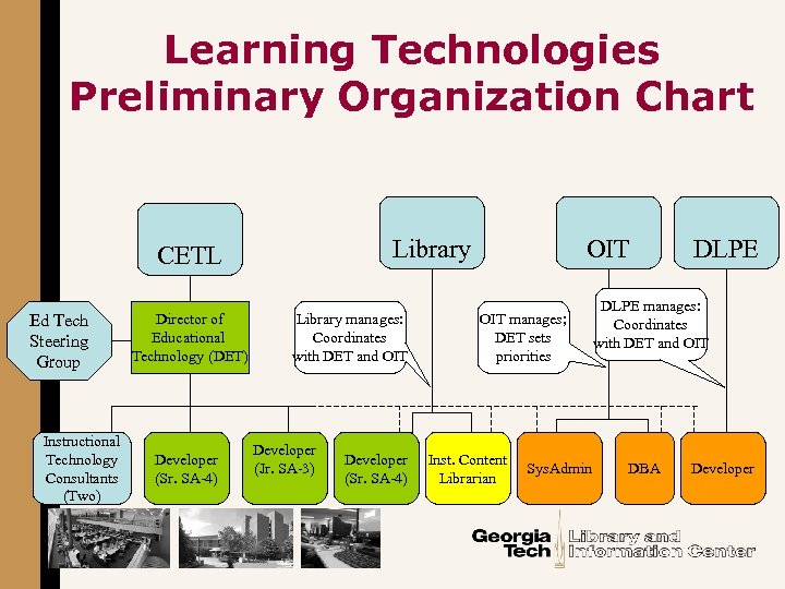 Learning Technologies Preliminary Organization Chart Library CETL Ed Tech Steering Group Instructional Technology Consultants