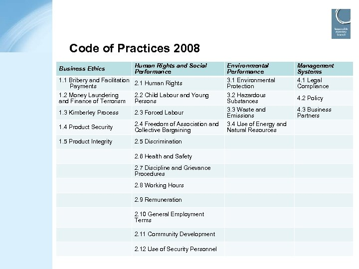 Code of Practices 2008 Business Ethics Human Rights and Social Performance 1. 1 Bribery