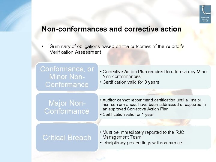 Non-conformances and corrective action • Summary of obligations based on the outcomes of the