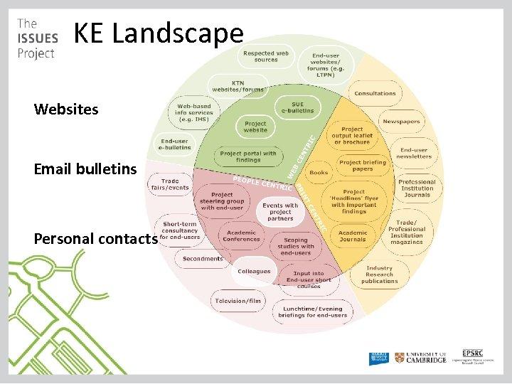 KE Landscape Websites Email bulletins Personal contacts