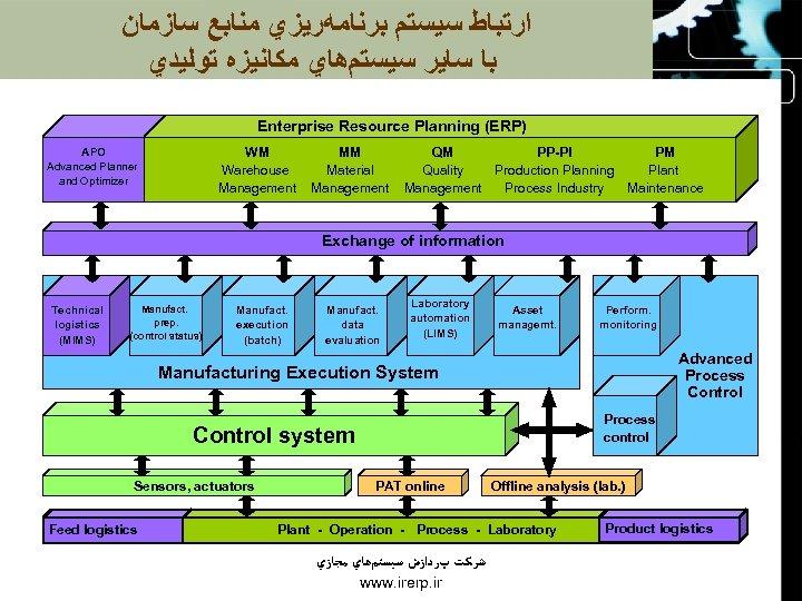 ﺍﺭﺗﺒﺎﻁ ﺳﻴﺴﺘﻢ ﺑﺮﻧﺎﻣﻪﺭﻳﺰﻱ ﻣﻨﺎﺑﻊ ﺳﺎﺯﻣﺎﻥ ﺑﺎ ﺳﺎﻳﺮ ﺳﻴﺴﺘﻢﻫﺎﻱ ﻣﻜﺎﻧﻴﺰﻩ ﺗﻮﻟﻴﺪﻱ Enterprise Resource Planning