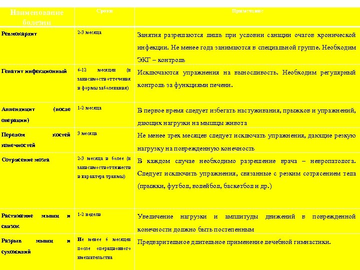 Сроки Наименование болезни Примечание 2 -3 месяца Ревмокардит Занятия разрешаются лишь при условии санации