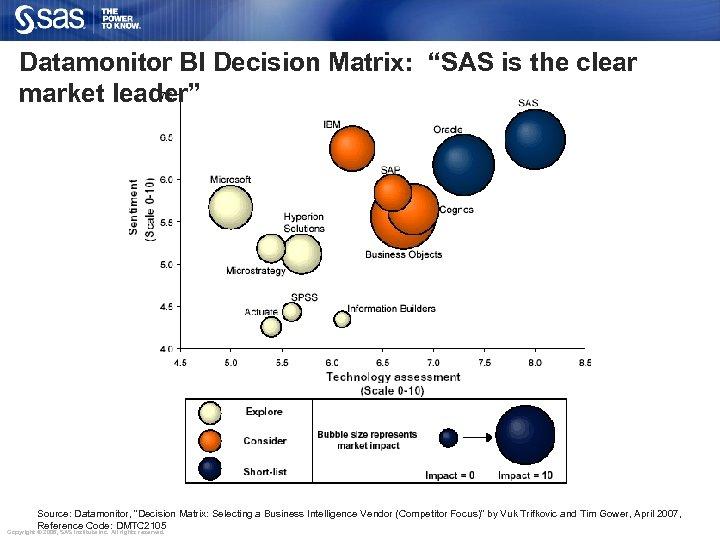 "Datamonitor BI Decision Matrix: ""SAS is the clear market leader"" Source: Datamonitor, ""Decision Matrix:"